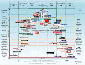 Media Bias Chart as of August 2018